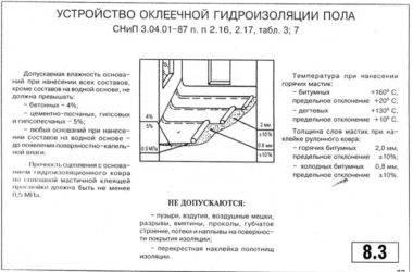 Гидроизоляция горизонтальная и вертикальная - фундамент своими руками