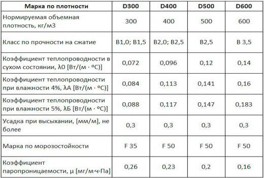 Гозобетонные блоки: размеры, плюсы и минусы, область примения