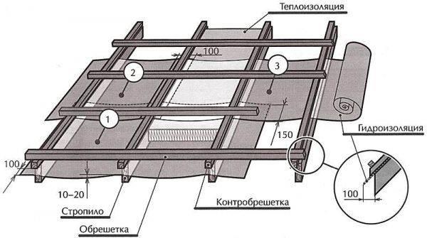 Размеры контробрешетки под металлочерепицу
