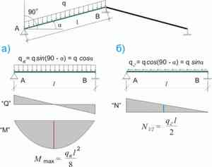 Угол наклона односкатной крыши: оптимальный и минимальный уклон, а так же как рассчитать наклон крыши из профнастила