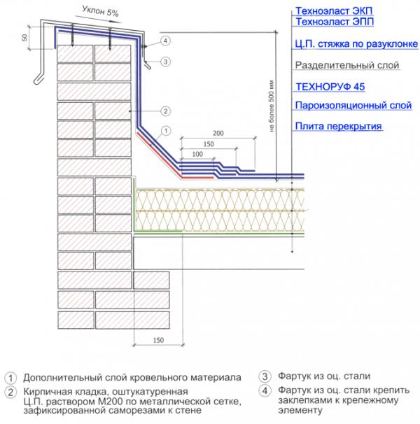 Установка плоской крыши: конструкция, устройство, монтаж, слои, элементы