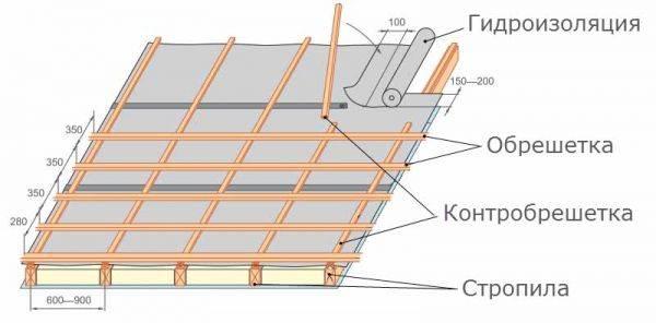 Контробрешетка крыши под металлочерепицу и профлист: монтаж, устройство, что это такое и для чего нужна контррейка