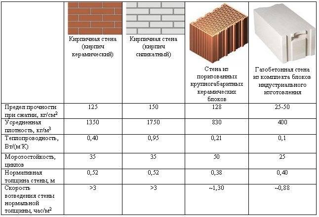 Арболитовые блоки: фото, видео, размеры и основные характеристики