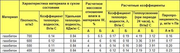 Теплопроводность пеноблока: какие требования и как правильно рассчитать данный показатель для стен из пенобетонных блоков