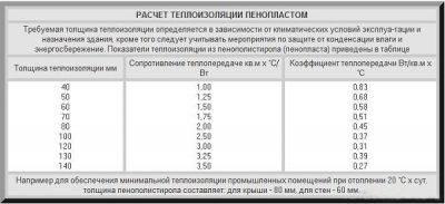 Инструкция по расчету и утеплению стен пенопластом — masterfasada.ru