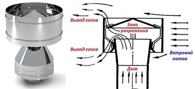 Как сделать и установить грибок на трубу вентиляции – правила устройства