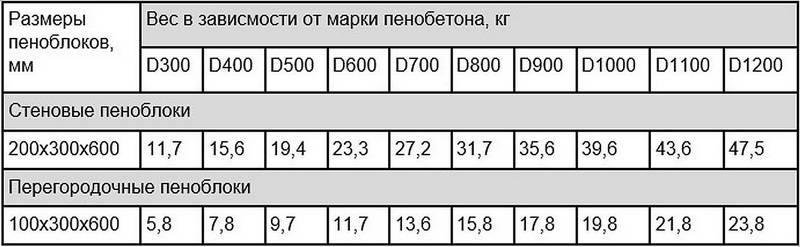 Сколько весит пеноблок: вес 1 шт размером 600х300х200, 1 м3 пенобетона   все о бетоне