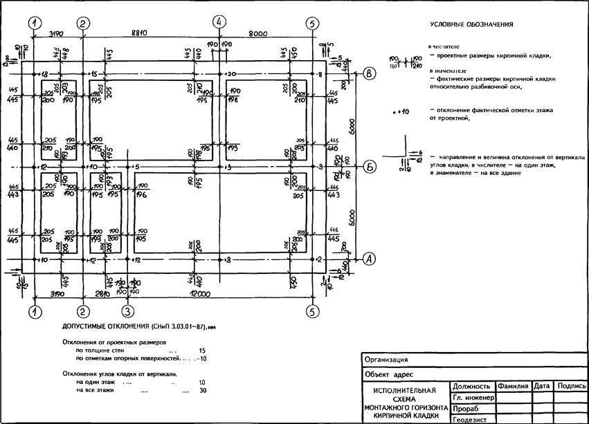Разработка котлована: что это такое, устройство сооружения, документы на земляные работы по рытью грунта, способы, как разработать (машины для рытья)