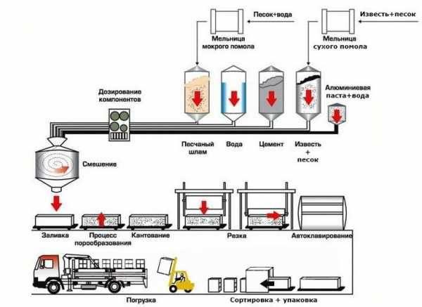 Клей для газобетонных блоков – как сделать правильный выбор