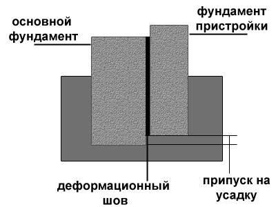 Как делать ремонт отмостки?