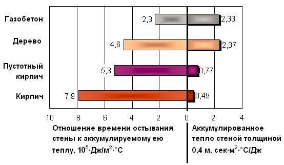 Технические характеристики газобетонных блоков: вес, теплопроводность, гост, плотность, экологичность и свойства