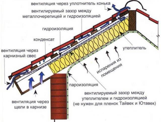 Холодная крыша в бане металлочерепица нужна ли пароизоляция