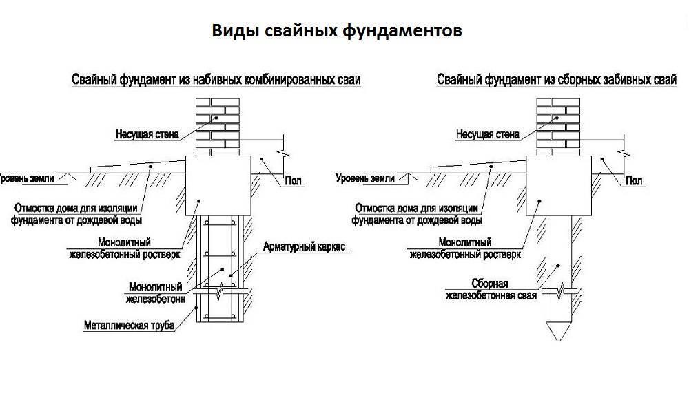 Свайно-ростверковый фундамент своими руками. особенности создания свайно-ростверкового фундамента