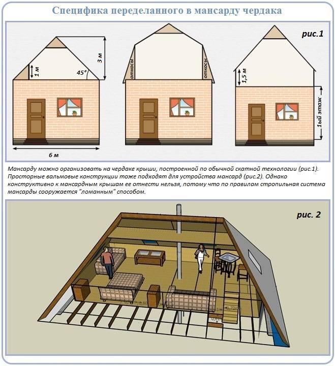 Красивый дизайн мансарды с двускатной крышей + фото