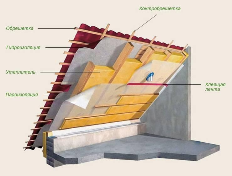 Как утеплить мансарду пенопластом изнутри - инструкция от эксперта, плюсы и минусы пенопласта