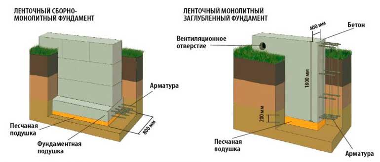 Размеры ленточного фундамента: подошва, высота и глубина залегания, как рассчитать минимальную ширину?
