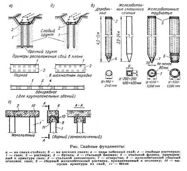 Схема устройства свайных фундаментов: существующие типы, вид в разрезе + инструкция по монтажу