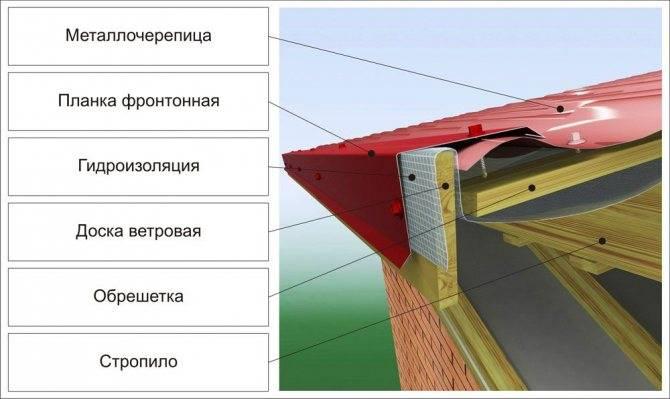 Монтаж ветровой планки для профнастила и других кровельных материалов