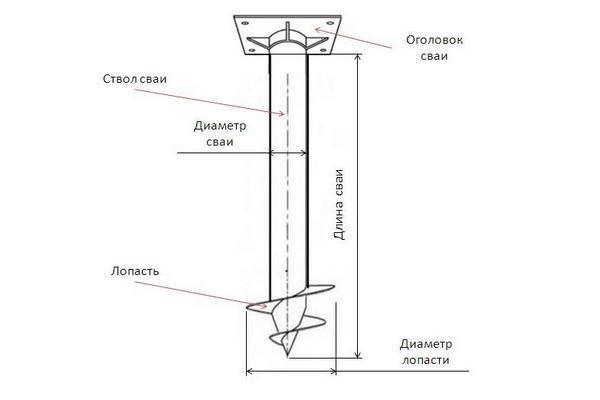 Металлические винтовые сваи: технические характеристики, сфера применения,плюсы и минусы, как происходит процесс изготовления, а также стоимость элементов