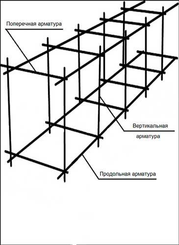 Армирование ростверка свайного фундамента: чертеж и расчеты