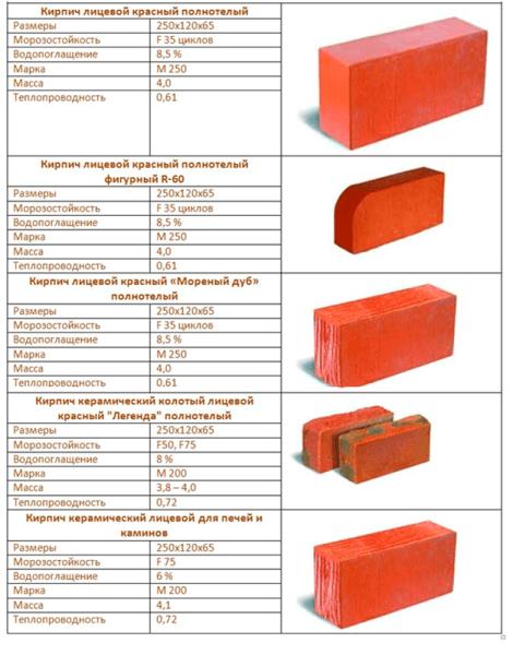 Вес керамического кирпича 250х120х65 полнотелого - всё о кирпиче