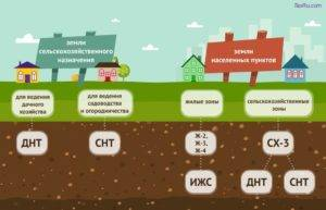 Как перевести землю в лпх из ижс, участков сельхозназначения, снт, стоит ли, что делать, чтобы она стала собственностью для коммерческого использования? юрэксперт онлайн