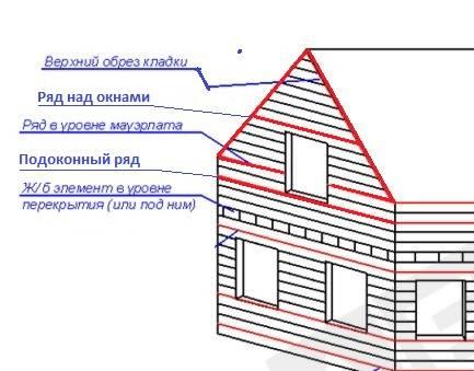 Как сделать фронтон двухскатной крыши: как рассчитать, высота мансарды с двумя фронтонами из кирпича, как сделать кирпичный фронтон