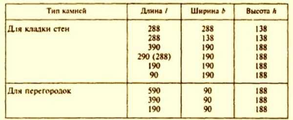 Керамзитобетонные блоки. вес и плотность материала