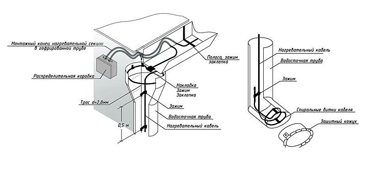 Особенности работы и правила монтажа греющего кабеля для водостока