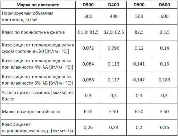 Выбираем блоки газобетонные: основные параметры