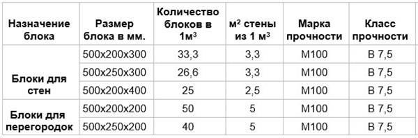 Сколько весит куб доски? вес 1 м3 сухой и сырой доски, обрезной и необрезной, вес куба досок 50х150х6000 и других размеров, масса 2-3 и 4 кубов досок