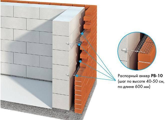 Толщина стен из газобетона: какой должна быть и как рассчитать