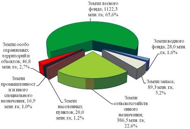 Что важнее классификатор ври или пзз. классификатор видов разрешенного использования земельных участков (ври)