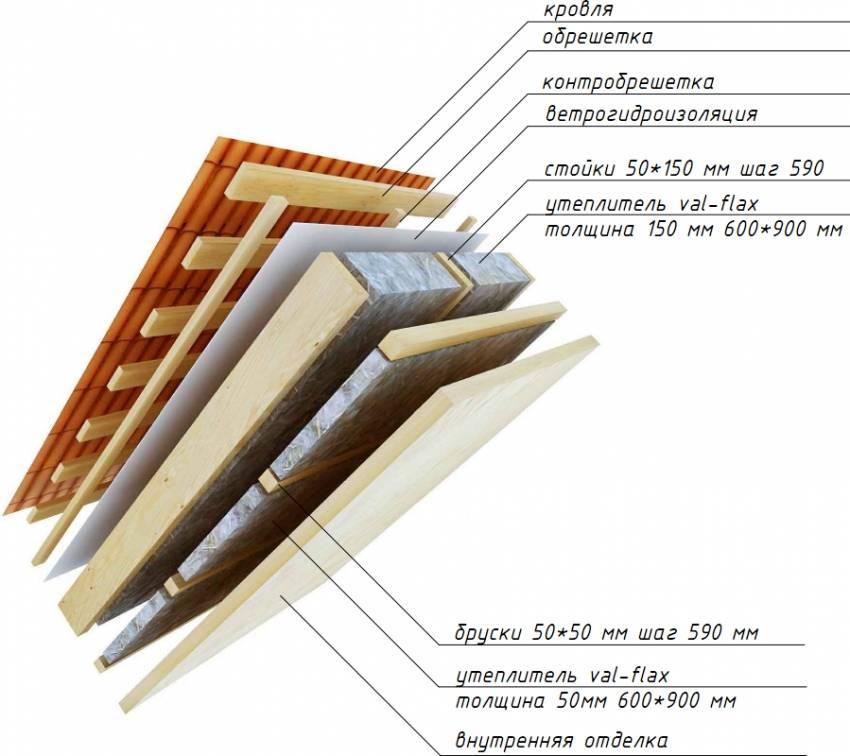 Утепление мансардной крыши - выбор материала и порядок работ