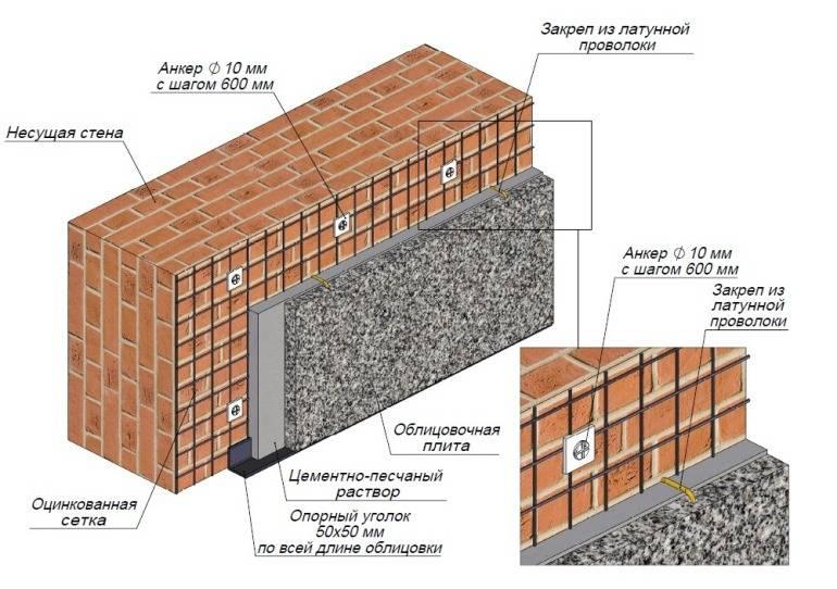 Отделка цоколя частного дома: защитная и декоративная – материалы и их монтаж