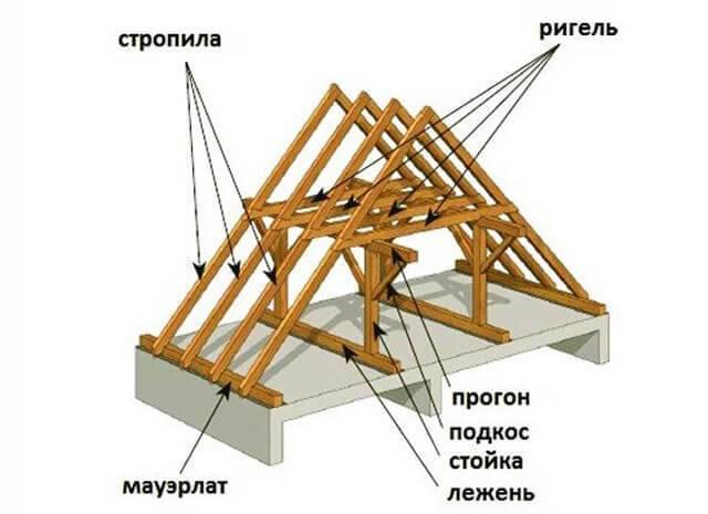 Как сделать двухскатную крышу своими руками: пошаговый монтаж и выбор кровельного материала