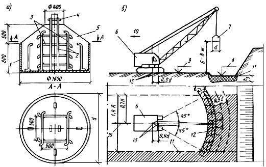Обратная засыпка фундамента: технологии засыпки и уплотнения грунта — нужен дом? — построй!
