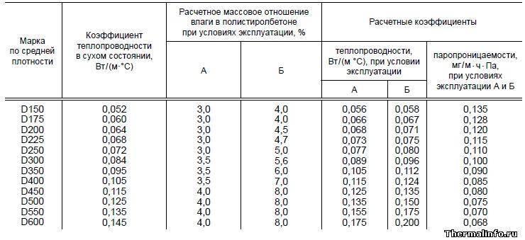 Роль показателя теплопроводности полистиролбетона в строительстве и его расчет