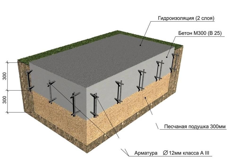 Оклеечная гидроизоляция фундамента: особенности использования