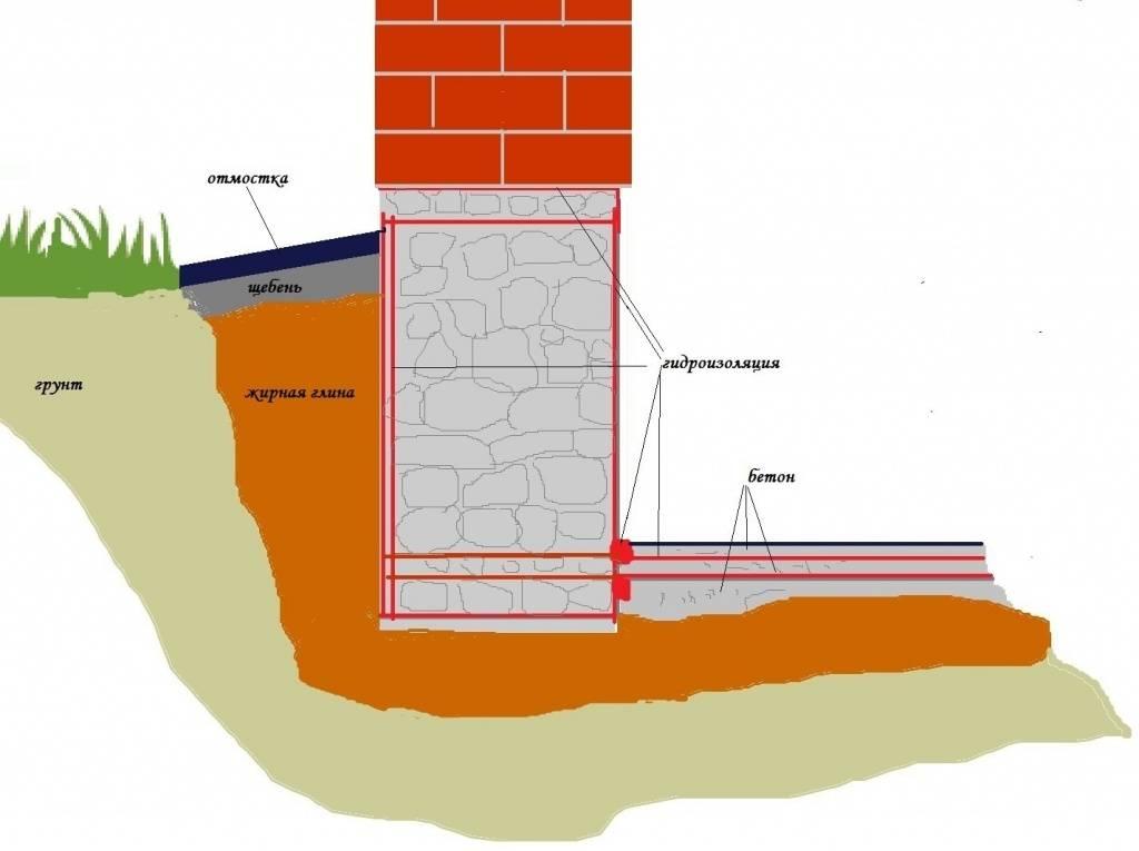 Гидроизоляция фундамента рулонными материалами своими руками - строительство просто
