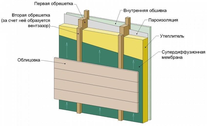 Что нужно знать про наружное утепление панельного дома