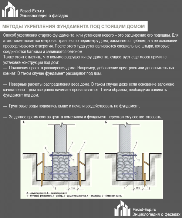 Ремонт, укрепление, усиление фундамента кирпичного дома своими руками