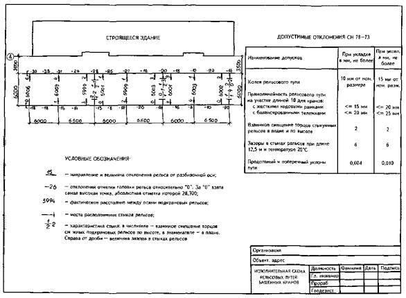 Акт передачи высотных отметок при строительстве