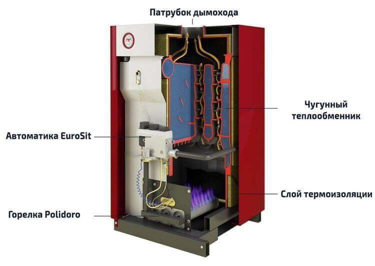 Обзор газовых котлов лемакс