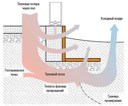 Утепление мелкозаглубленного ленточного фундамента пенополистиролом: технология и ошибки
