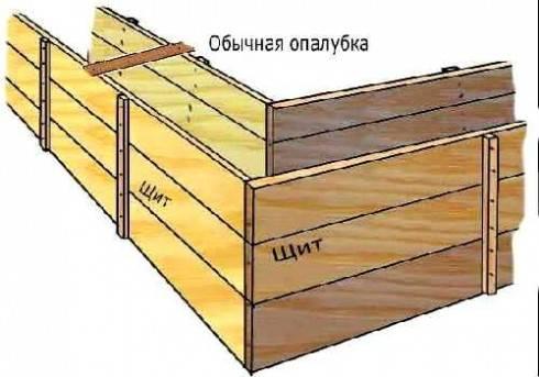 Как сделать опалубку для фундамента своими руками пошаговые рекомендации