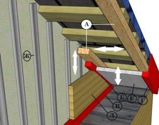 Односкатная кровля: устройство, монтаж, угол, ферма, утепление, гидроизоляция. как построить односкатную крышу