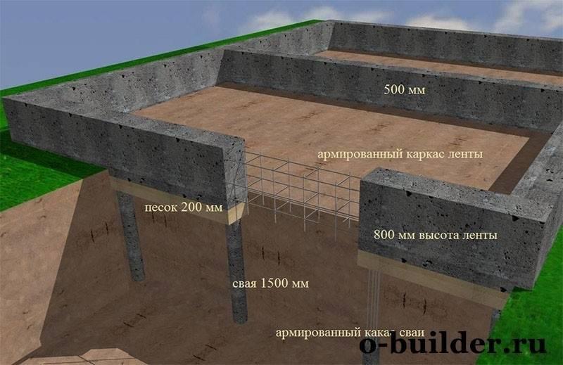 Сколько стоит фундамент для дома: из чего складывается его стоимость
