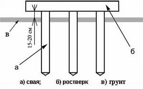 Технология строительства свайно-ростверкового фундамента своими руками