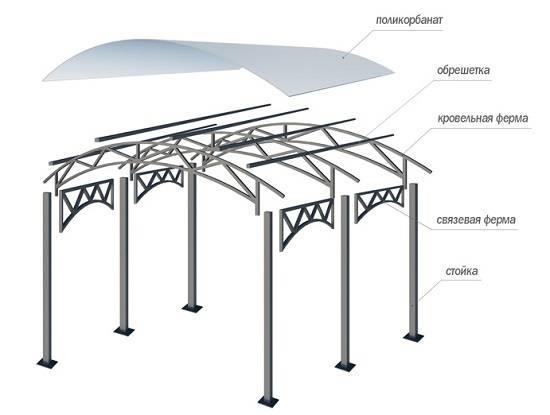 Стропильная ферма - как сделать схема, план раскладки, уголки и стыковку деревянных стропил для двухскатной крыши, примеры на видео и фото
